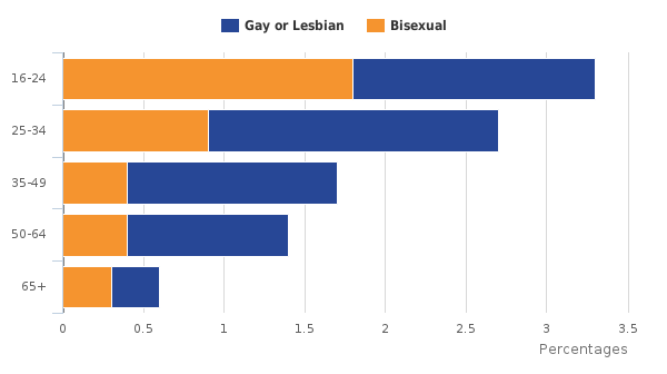 figure-3-age-by-gay-or-lesbian-and-bisexual-population-2015